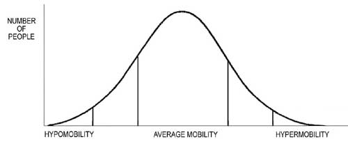 Bell-curve-of-mobility2